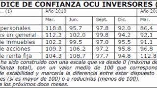 ¿De qué se fía el inversor español?
