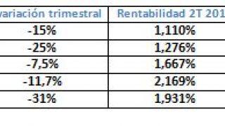 Informe del segundo trimestre de 2012 del Observatorio de Finanzas Personales