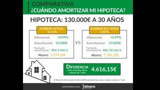 Euríbor en positivo o en negativo; ¿Cuándo es mejor amortizar la hipoteca?