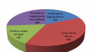 Los Españoles confían en los bancos y cajas