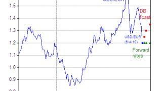 El tipo de cambio dolar-euro en Forex
