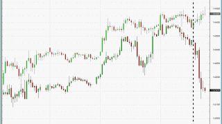 ¿Cambio en las correlaciones en EURUSD y Bolsas?