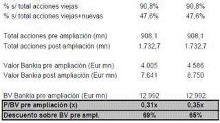 Estrategias de Inversión: La OPV de Bankia