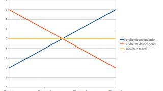 ¿Por qué son diferentes los tipos de interés a corto y a largo plazo?