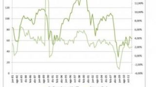 Los indicadores de confianza del consumidor