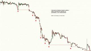 Bankia y el canje de preferentes por acciones