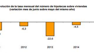 Hipotecas en aumento