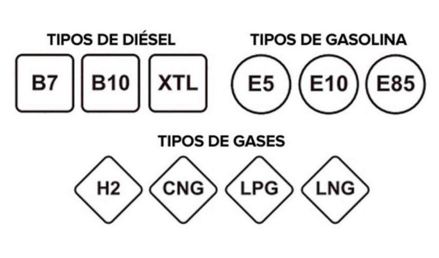 Adiós a la gasolina 95, a la 98 y al diésel: todo lo que hay que saber del cambio de etiquetas