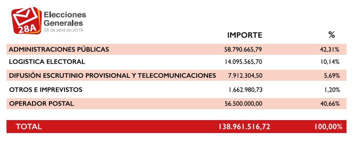 las_elecciones_del_10_n_nos_costaran_mas_de_138_millones_de_euros