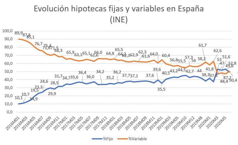 Evolución de las hipotecas fijas y variables desde 2016 hasta 2020