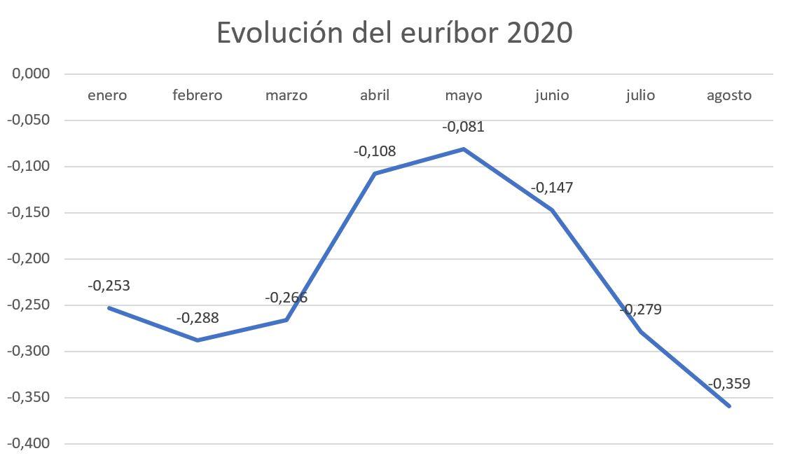 Evolución del euríbor en 2020