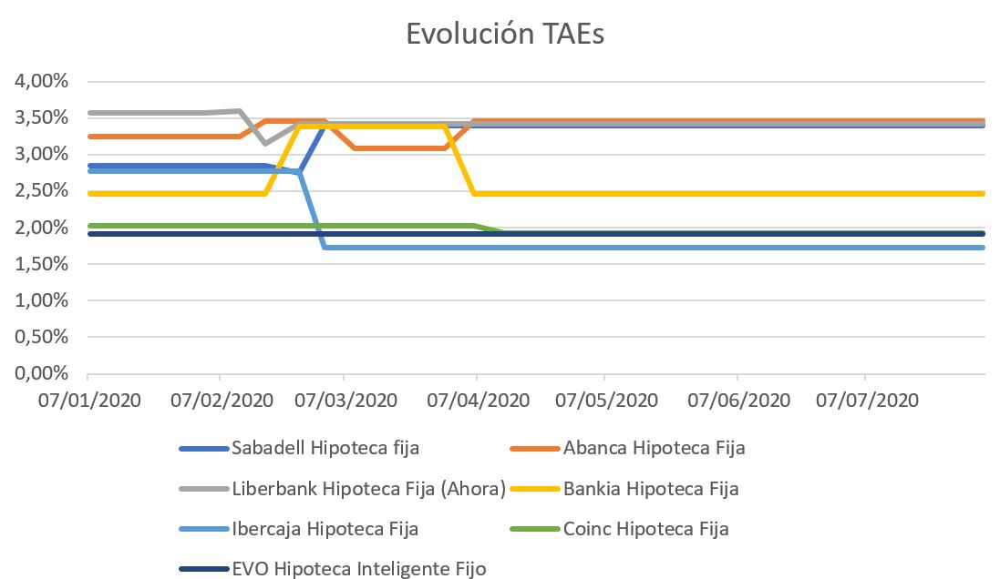 Evolución de las TAEs de las principales hipotecas de España