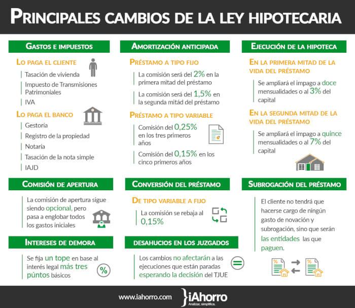 asi_es_la_nueva_ley_hipotecaria_como_afectara_a_las_hipotecas_de_2019