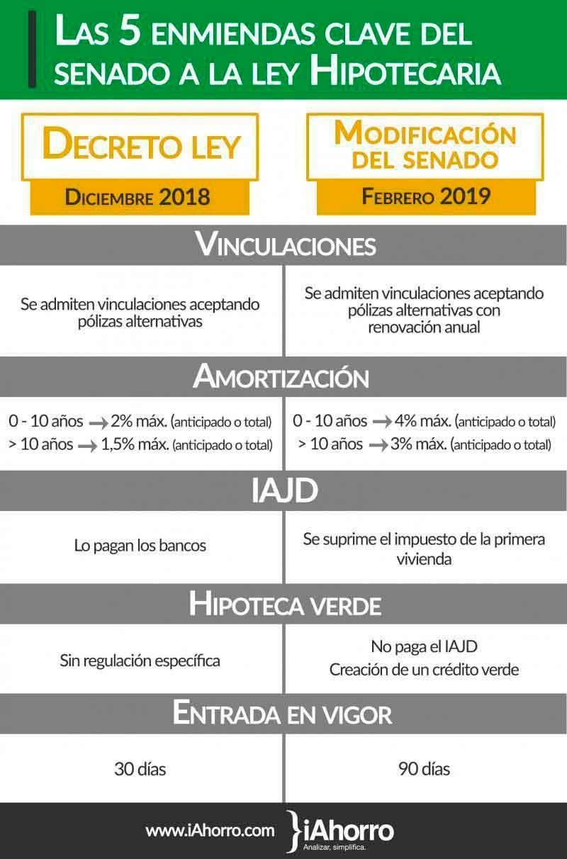 asi_queda_la_ley_hipotecaria_tras_las_enmiendas_del_senado