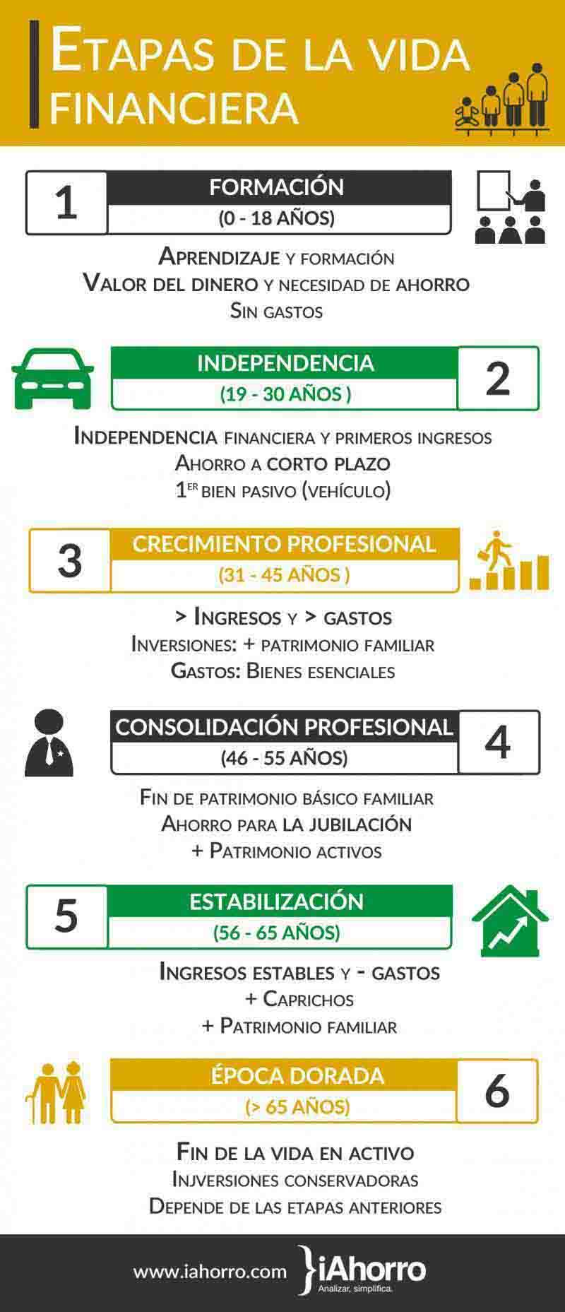 cuales_son_las_seis_etapas_de_la_vida_financiera