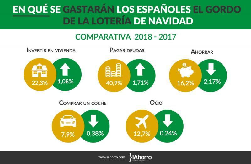 invertir_en_vivienda_y_pagar_deudas_la_opcion_del_632_de_los_encuestados_en_el_caso_de_ganar_el_gordo