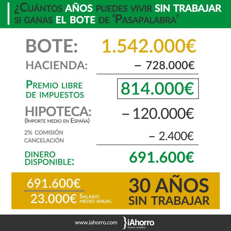 pagar_la_hipoteca_y_vivir_30_anos_sin_trabajar_lo_que_podra_hacer_el_ganador_del_bote_de_pasapalabra
