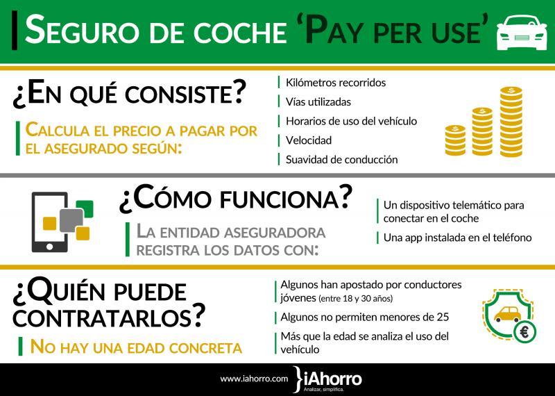 en_que_consisten_los_seguros_por_dias_o_pay_per_use