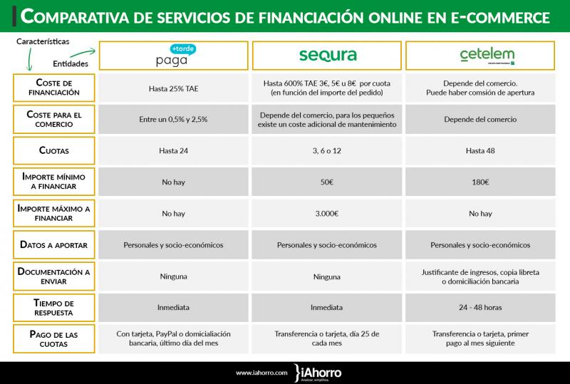 como_poder_comprar_en_una_tienda_online_y_pagar_despues_en_cuotas