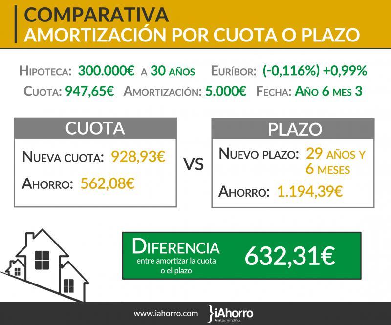 euribor_en_positivo_o_en_negativo_cuando_es_mejor_amortizar_la_hipoteca