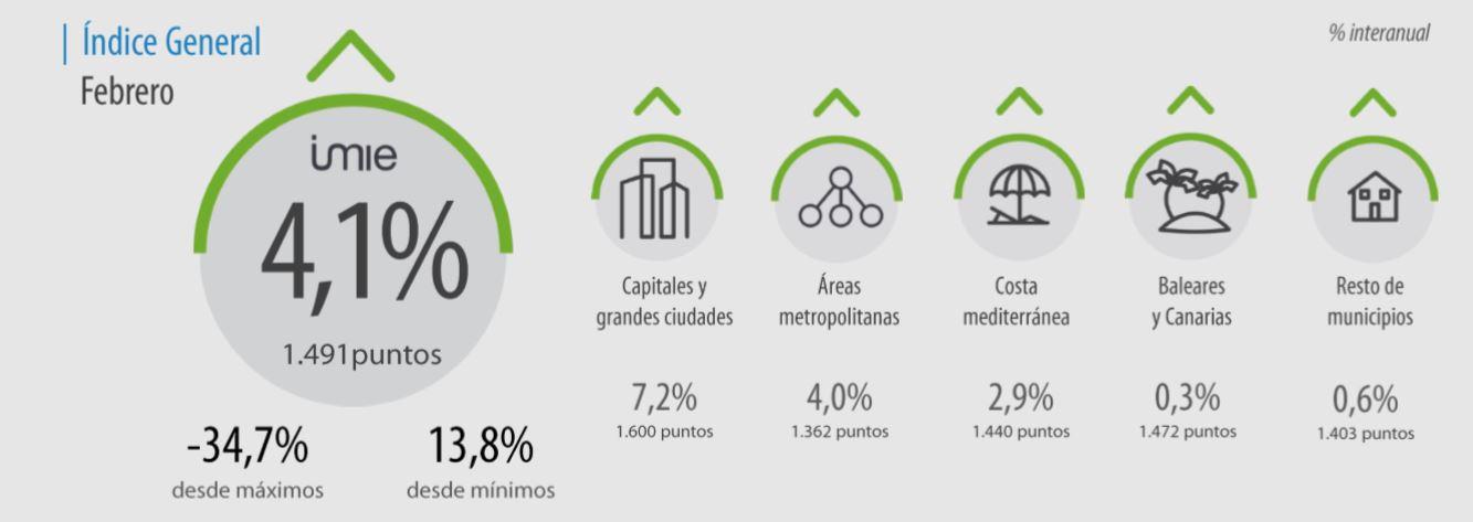 el_precio_de_la_vivienda_se_incrementa_un_41_anual_en_febrero